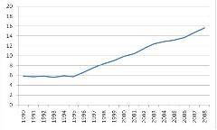 A BKV buszok átlagéletkora az elmúlt években: az autóbuszok átlagéletkora az elmúlt tizenöt évben 6,5 évről 16 évre nőtt.