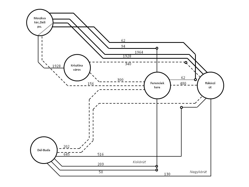 A Rákóczi úti villamosok utasainak kerülőutakra terelődése megszüntetés esetén a tanulmány szerzői szerint (vastag vonal: metró, vékony: villamos, szaggatott: busz, pontozott: gyaloglás)